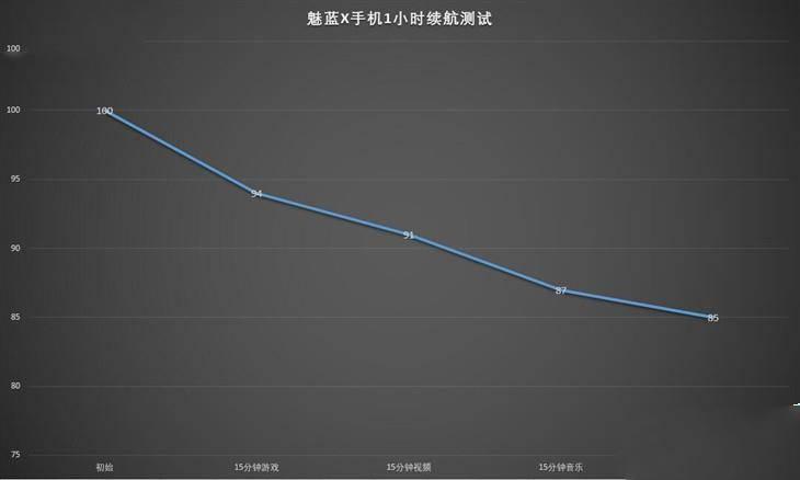 魅蓝2 电池充满能用多久_软件自学网