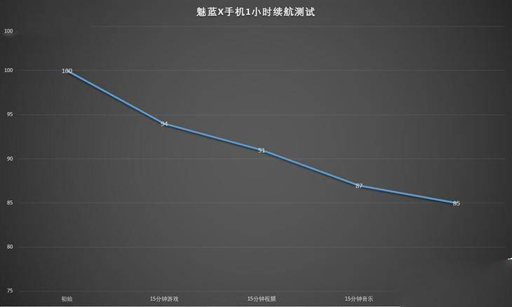 魅蓝X多久充满电_软件自学网