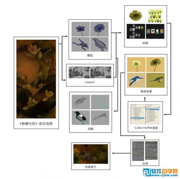 《荷塘月色》水墨动画制作的Maya教程_软件自学网